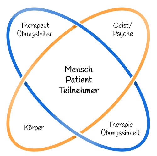 Grafische Darstellung der Philosophie der Physiotherapie Praxis mensana•med in Köln